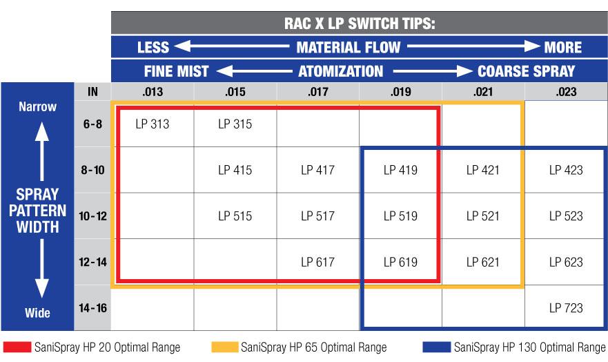 SaniSpray HP Tip Chart